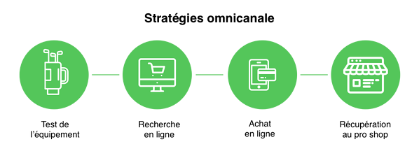 Omnicanale-strategy-fr