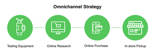 Omnicanale-strategy