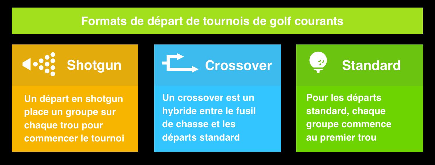depart-tournois-golf