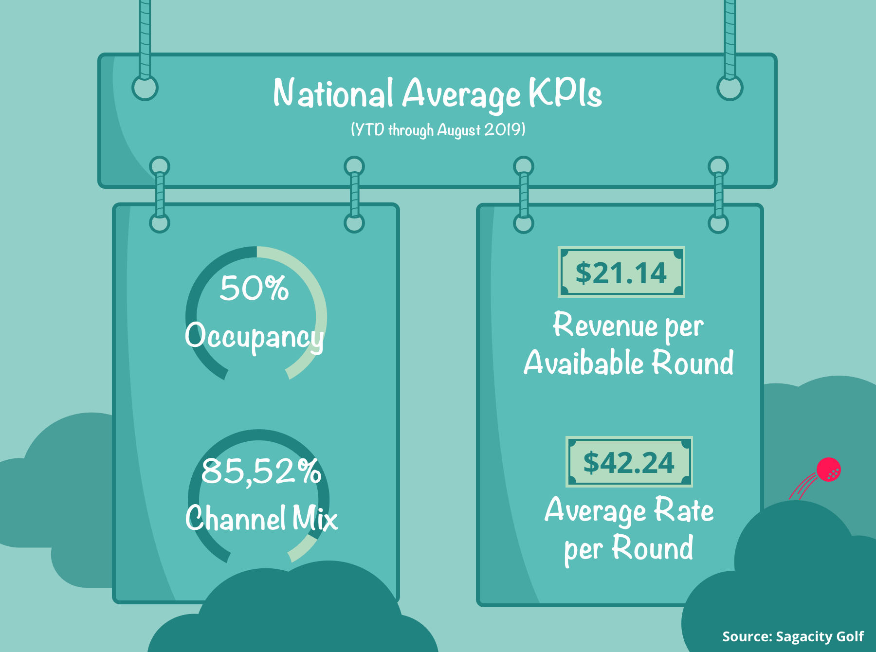 National-percentages-kpis