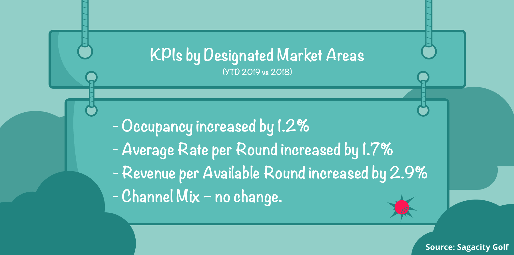 change-pourcentages-of-national-kpis