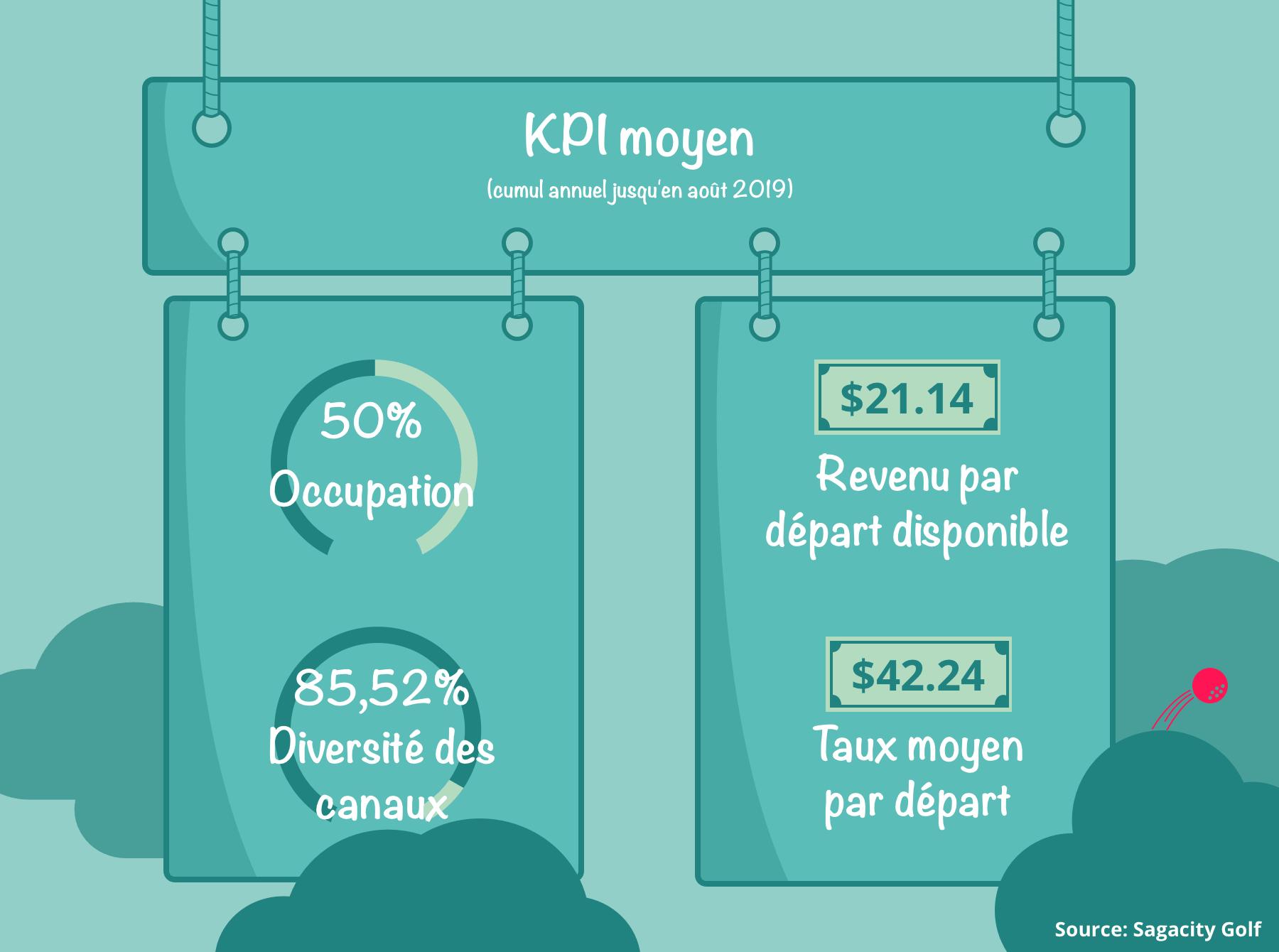 National-percentages-kpis-fr