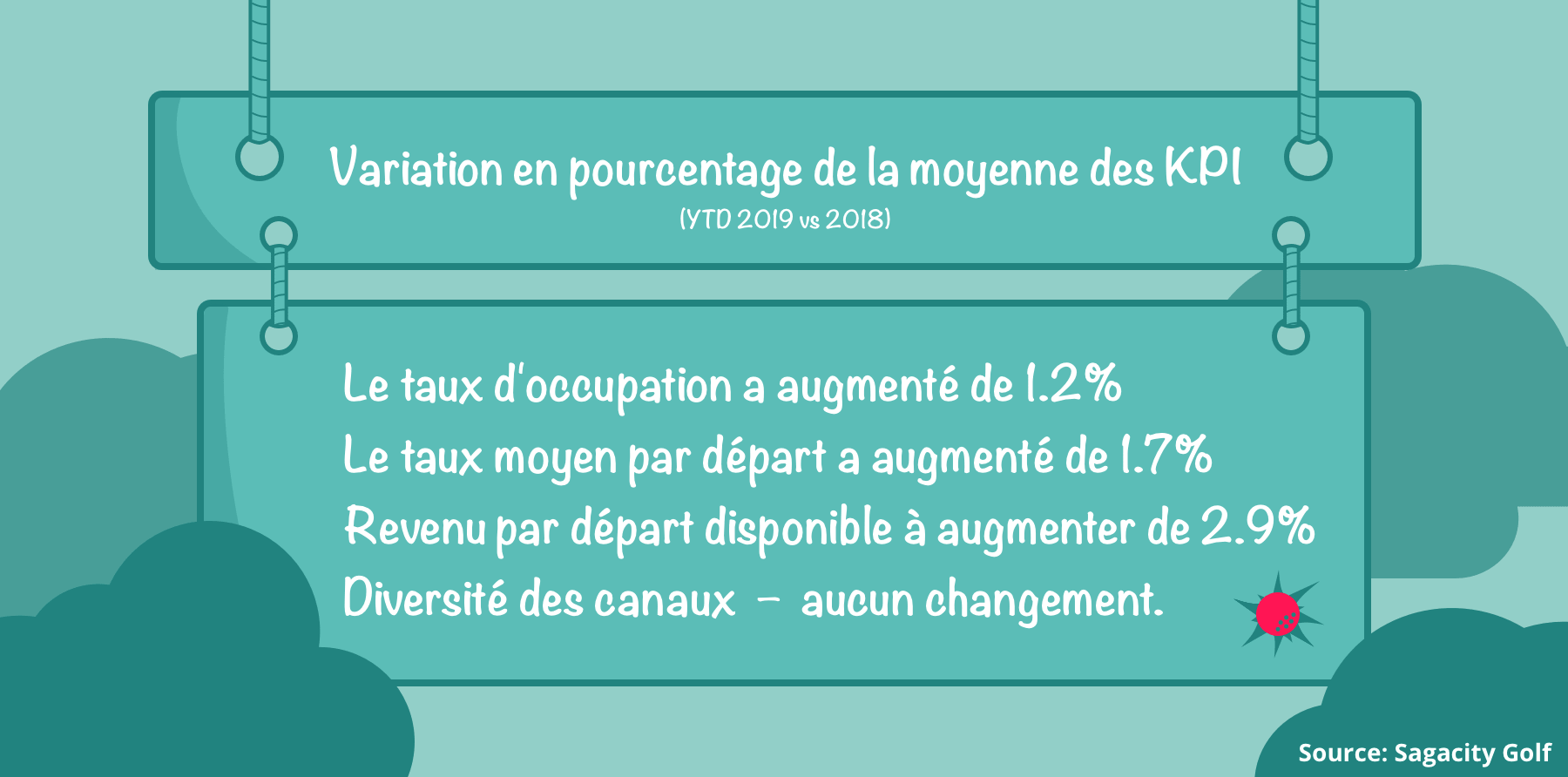 change-pourcentages-of-national-kpis-fr