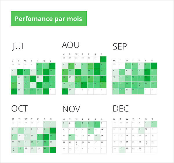 performance by month-fr