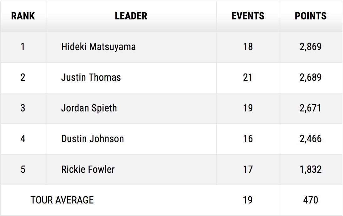golf management stats