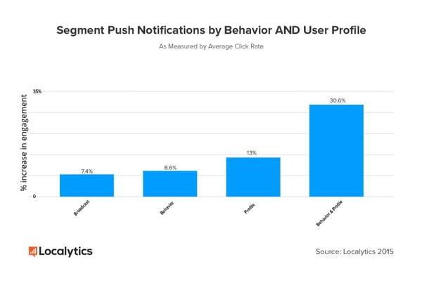 Segment-push-notification
