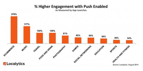 engagment iwht push enabled