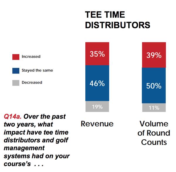 Tee-Time-Distributors