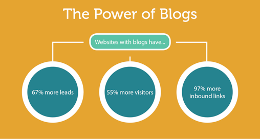 the-power-of-blog