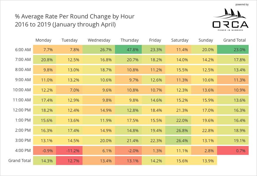 average-rate-per-round (1)