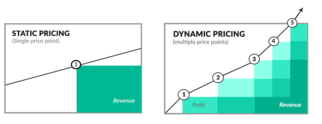 Dynamic Pricing: The New Key To Boosting Revenue At The Golf