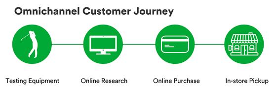 pro shop online marketing strategy