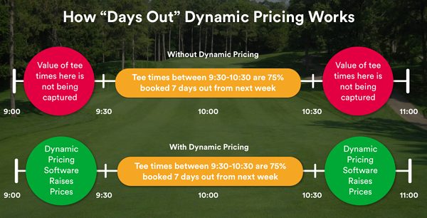 golf dynamic pricing software