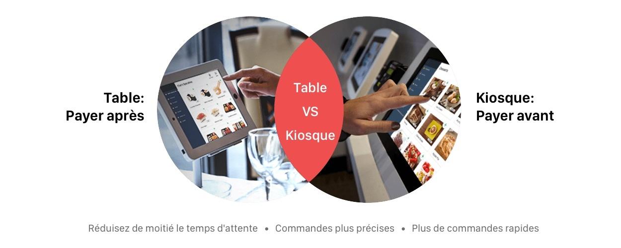 table vs kiosk