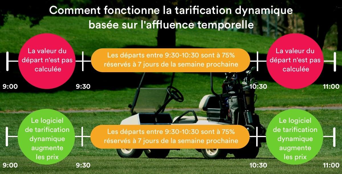 tarification dynamique